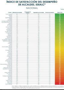 indice-satisfaccion-alcaldes
